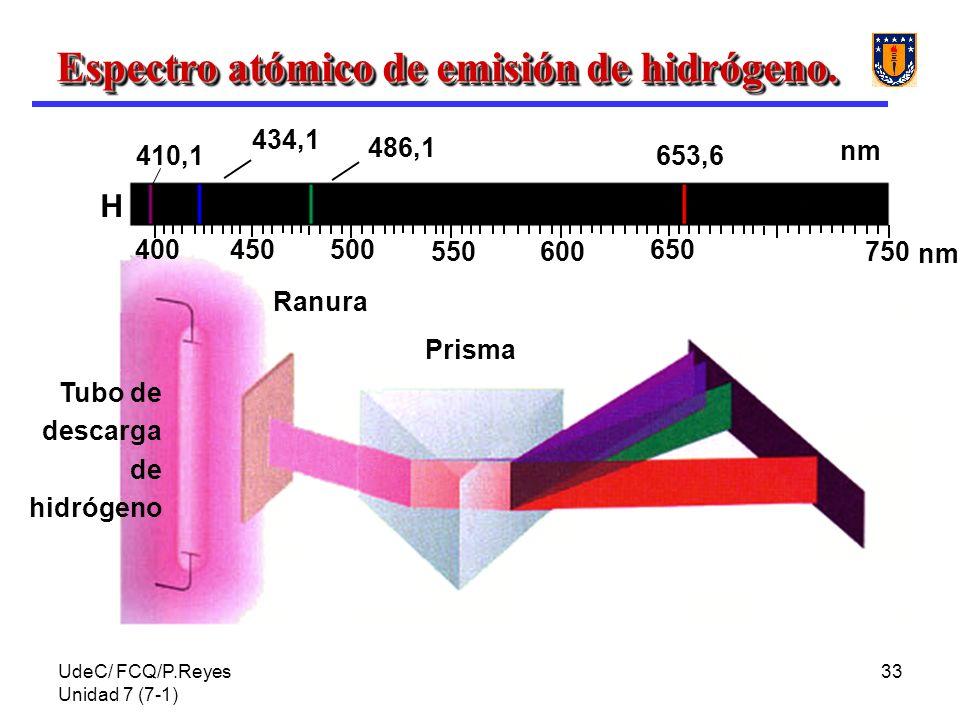 UdeC/ FCQ/P.Reyes Unidad 7 (7-1) 33 450400500 550600 650 750 nm Tubo de descarga de hidrógeno Ranura Prisma H 410,1 434,1 653,6 486,1 Espectro atómico