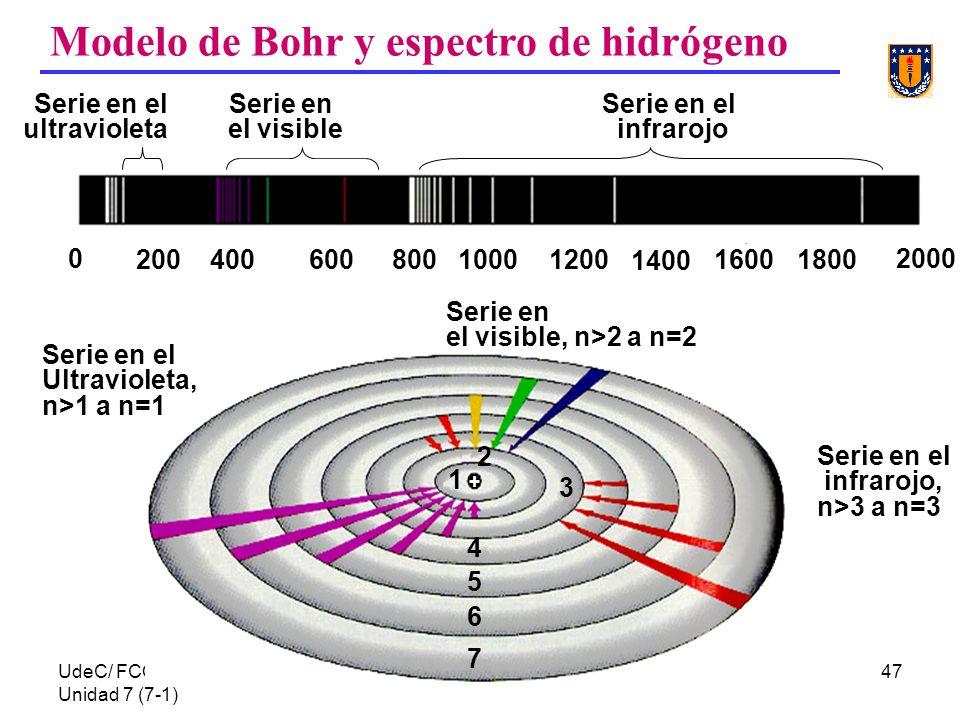 UdeC/ FCQ/P.Reyes Unidad 7 (7-1) 47 Modelo de Bohr y espectro de hidrógeno Serie en el visible, n>2 a n=2 Serie en el Ultravioleta, n>1 a n=1 Serie en