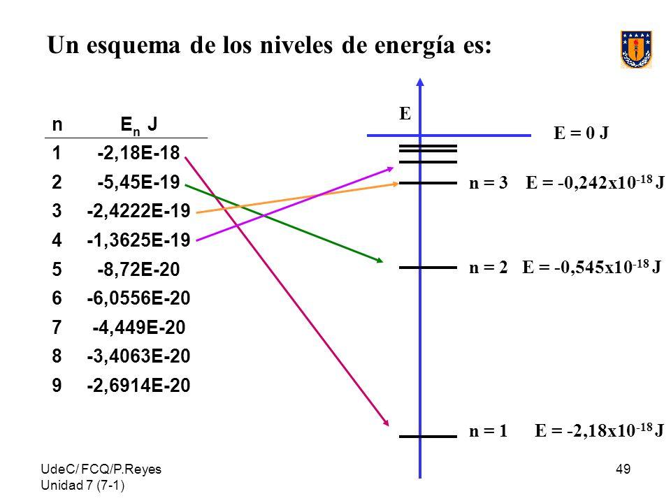 UdeC/ FCQ/P.Reyes Unidad 7 (7-1) 49 Un esquema de los niveles de energía es: nE n J 1-2,18E-18 2-5,45E-19 3-2,4222E-19 4-1,3625E-19 5-8,72E-20 6-6,055
