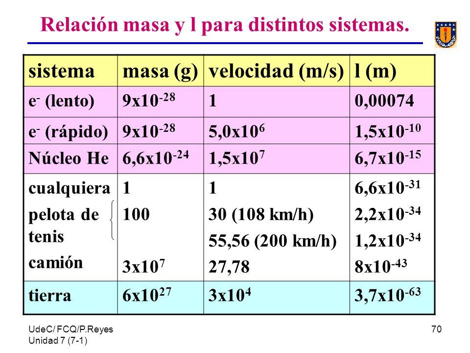 UdeC/ FCQ/P.Reyes Unidad 7 (7-1) 70 Relación masa y l para distintos sistemas. sistemamasa (g)velocidad (m/s)l (m) e - (lento)9x10 -28 10,00074 e - (r