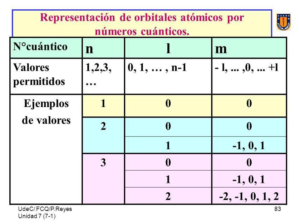 UdeC/ FCQ/P.Reyes Unidad 7 (7-1) 83 Representación de orbitales atómicos por números cuánticos. N°cuántico nlm Valores permitidos 1,2,3, … 0, 1, …, n-