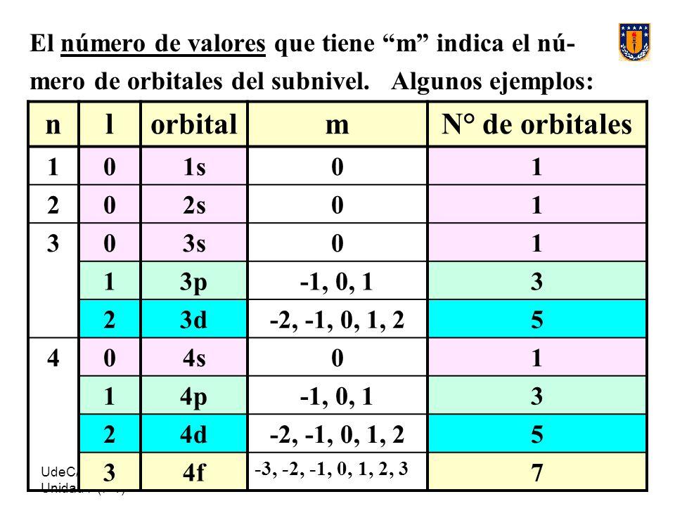 UdeC/ FCQ/P.Reyes Unidad 7 (7-1) 86 El número de valores que tiene m indica el nú- mero de orbitales del subnivel. Algunos ejemplos: nlorbitalmN° de o