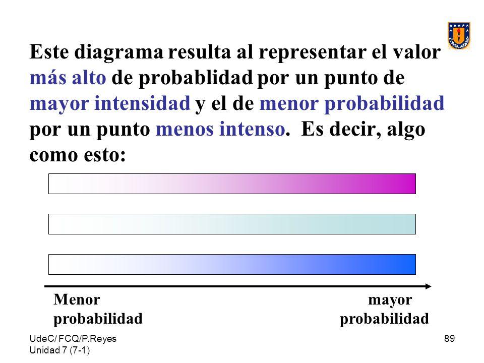 UdeC/ FCQ/P.Reyes Unidad 7 (7-1) 89 Este diagrama resulta al representar el valor más alto de probablidad por un punto de mayor intensidad y el de men