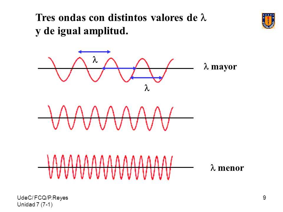 UdeC/ FCQ/P.Reyes Unidad 7 (7-1) 9 menor mayor Tres ondas con distintos valores de y de igual amplitud.