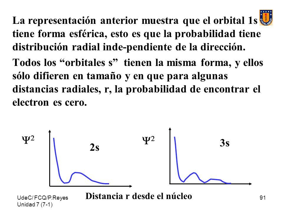 UdeC/ FCQ/P.Reyes Unidad 7 (7-1) 91 La representación anterior muestra que el orbital 1s tiene forma esférica, esto es que la probabilidad tiene distr