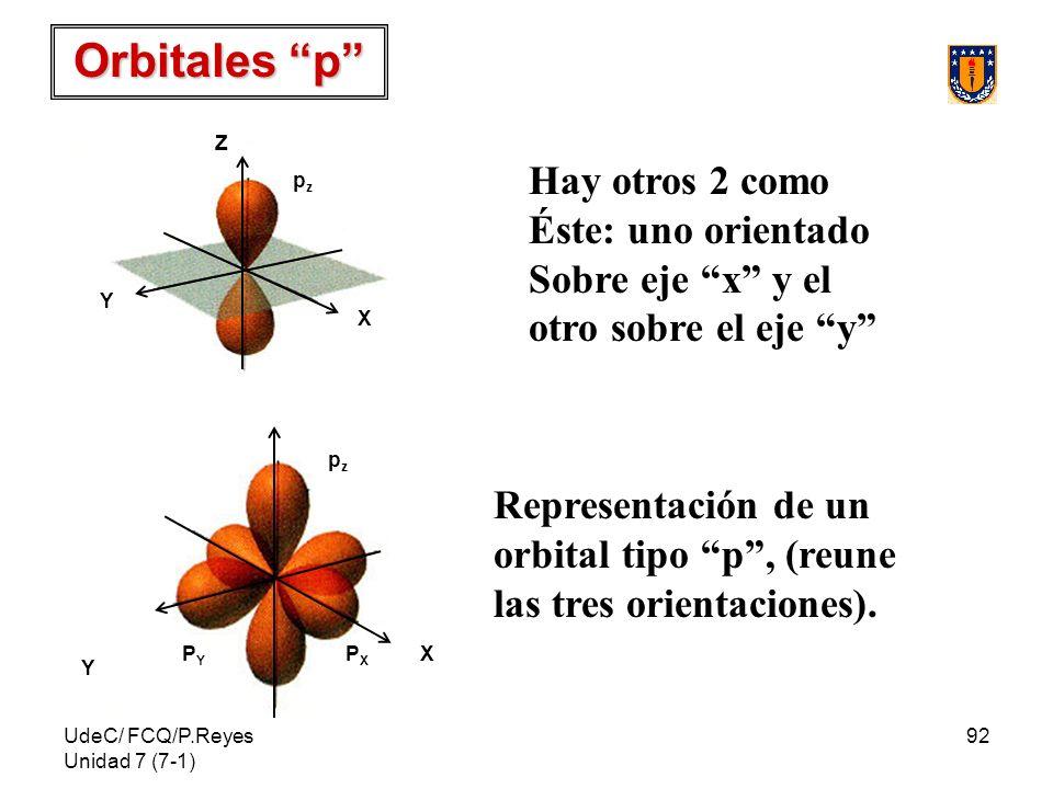UdeC/ FCQ/P.Reyes Unidad 7 (7-1) 92 Z Y X pzpz PXPX PYPY Orbitales p Z X Y pzpz Hay otros 2 como Éste: uno orientado Sobre eje x y el otro sobre el ej