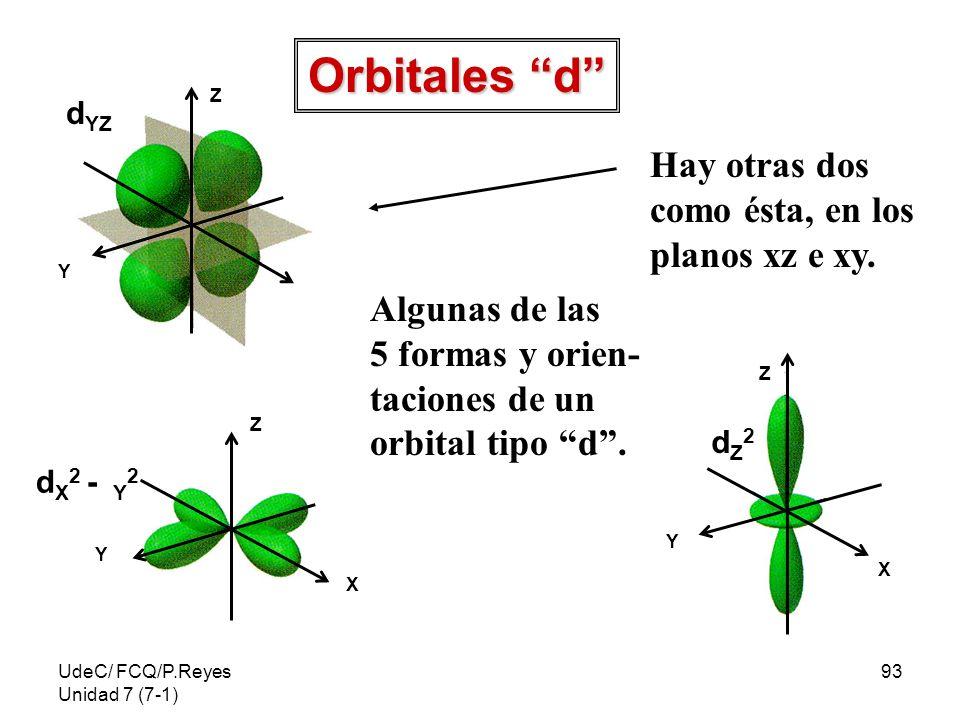 UdeC/ FCQ/P.Reyes Unidad 7 (7-1) 93 X Z Y d YZ Z X Y dZ2dZ2 Z X Y d X 2 - Y 2 Orbitales d Algunas de las 5 formas y orien- taciones de un orbital tipo