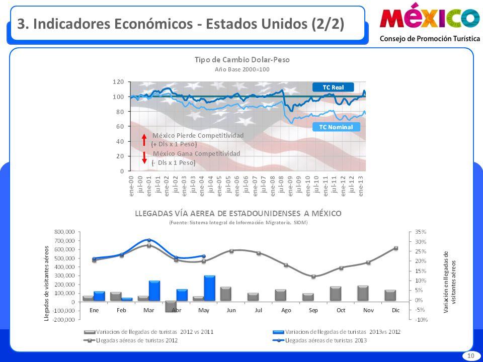 3. Indicadores Económicos - Estados Unidos (2/2) 10