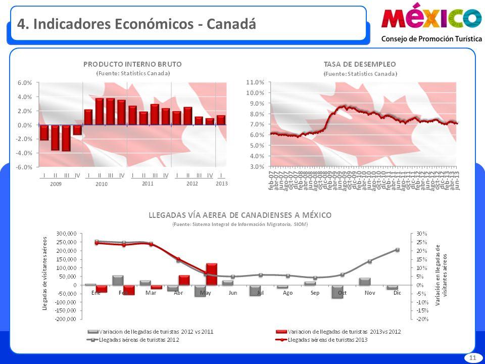 4. Indicadores Económicos - Canadá 11