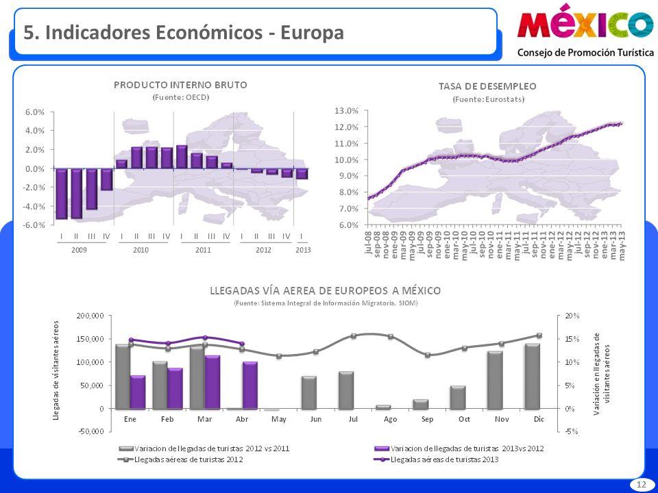 5. Indicadores Económicos - Europa 12