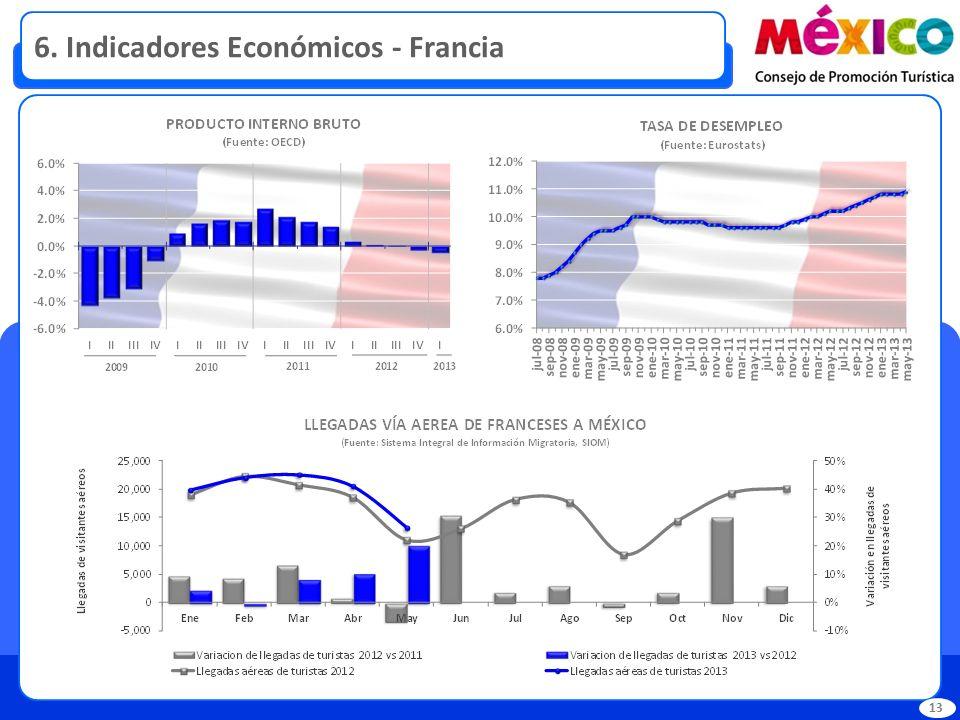6. Indicadores Económicos - Francia 13
