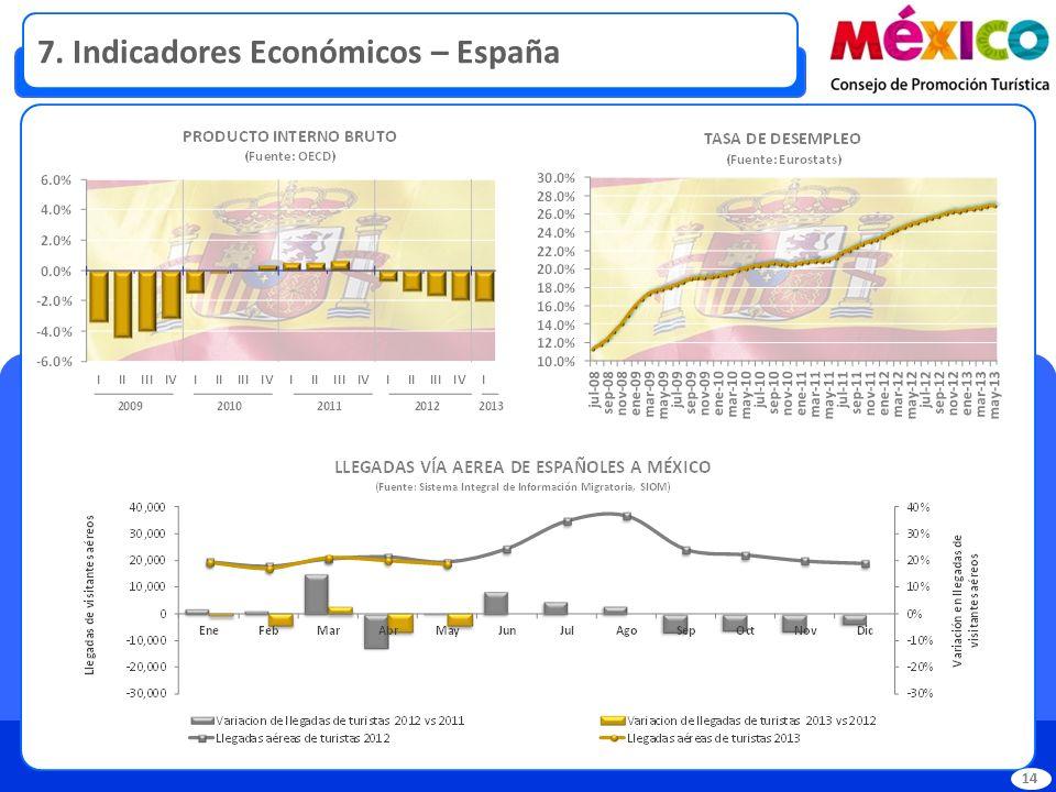 7. Indicadores Económicos – España 14