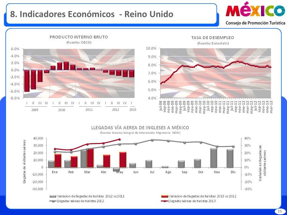 8. Indicadores Económicos - Reino Unido 15