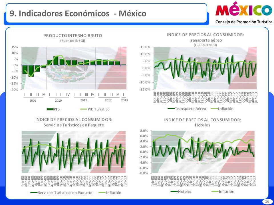 9. Indicadores Económicos - México 16