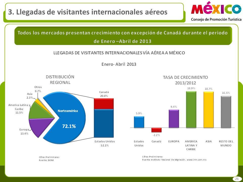 3. Llegadas de visitantes internacionales aéreos 21