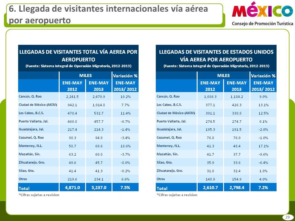 6. Llegada de visitantes internacionales vía aérea por aeropuerto 29