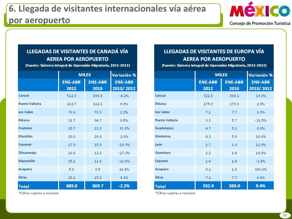 6. Llegada de visitantes internacionales vía aérea por aeropuerto 30