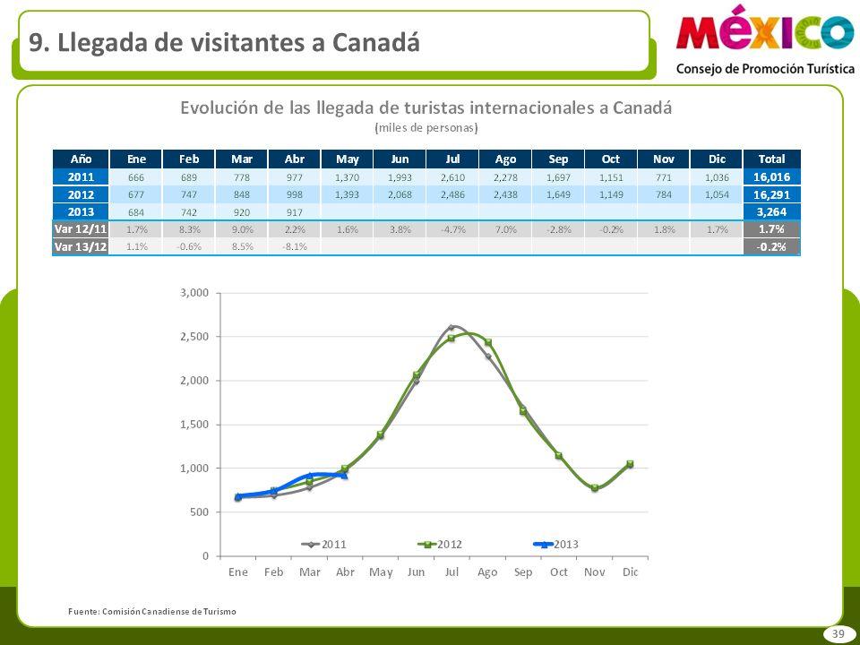 9. Llegada de visitantes a Canadá 39