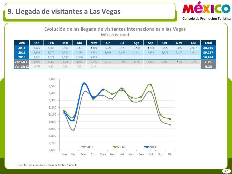 9. Llegada de visitantes a Las Vegas 42
