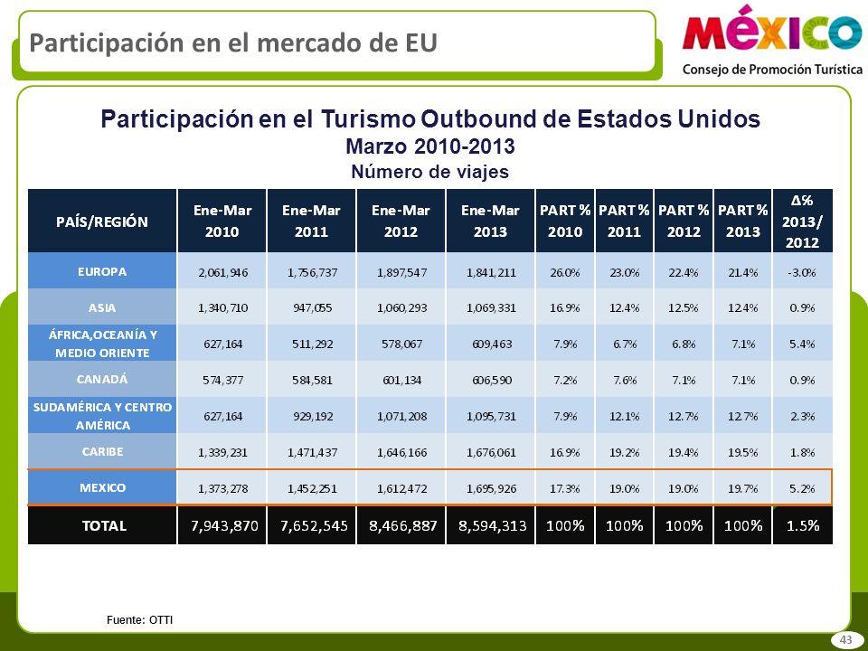 Participación en el mercado de EU 43 Participación en el Turismo Outbound de Estados Unidos Marzo 2010-2013 Número de viajes Fuente: OTTI