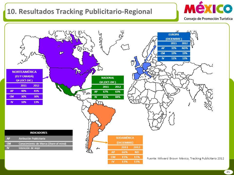 NACIONAL Q4 (OCT-DIC ) 20112012 AP67%63% IV81%84% EUROPA (DICIEMBRE ) 20112012 AP33%ND% CM19% IV11%13% SUDAMÉRICA (DICIEMBRE) 20112012 AP66%ND CM15% I