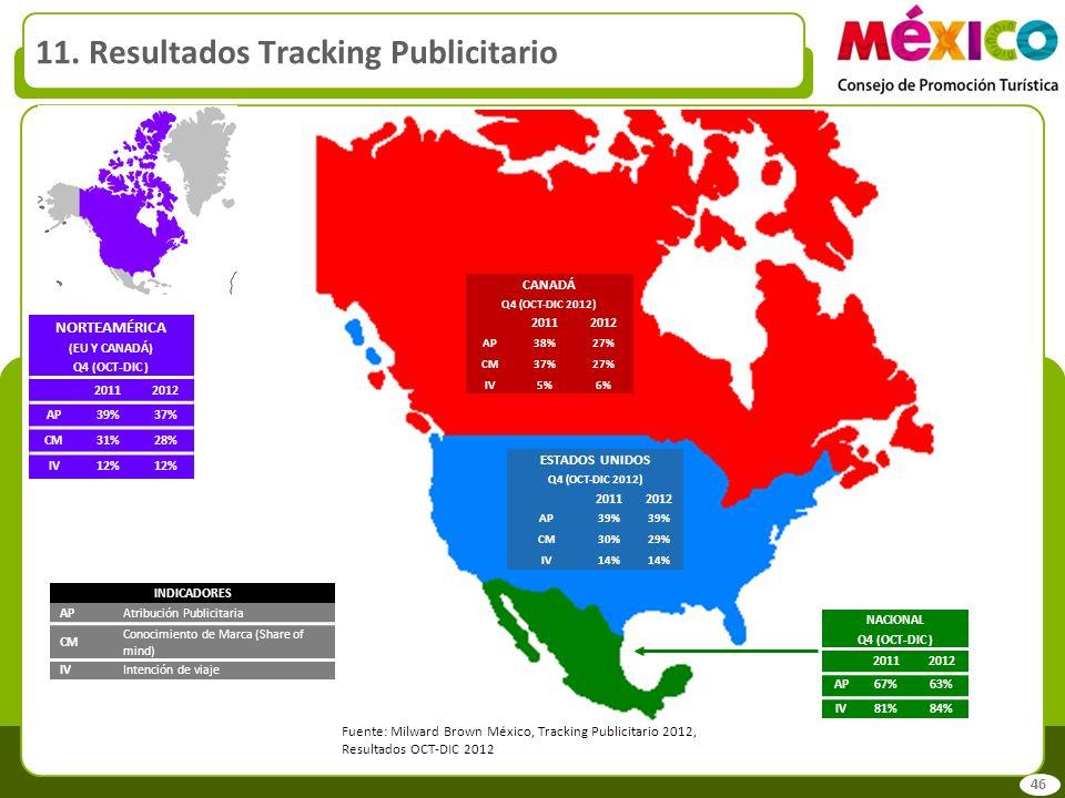 11. Resultados Tracking Publicitario INDICADORES APAtribución Publicitaria CM Conocimiento de Marca (Share of mind) IVIntención de viaje CANADÁ Q4 (OC