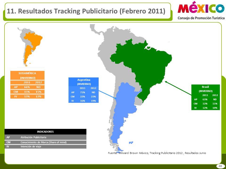 11. Resultados Tracking Publicitario (Febrero 2011) Fuente: Milward Brown México, Tracking Publicitario 2012, Resultados Junio INDICADORES APAtribució