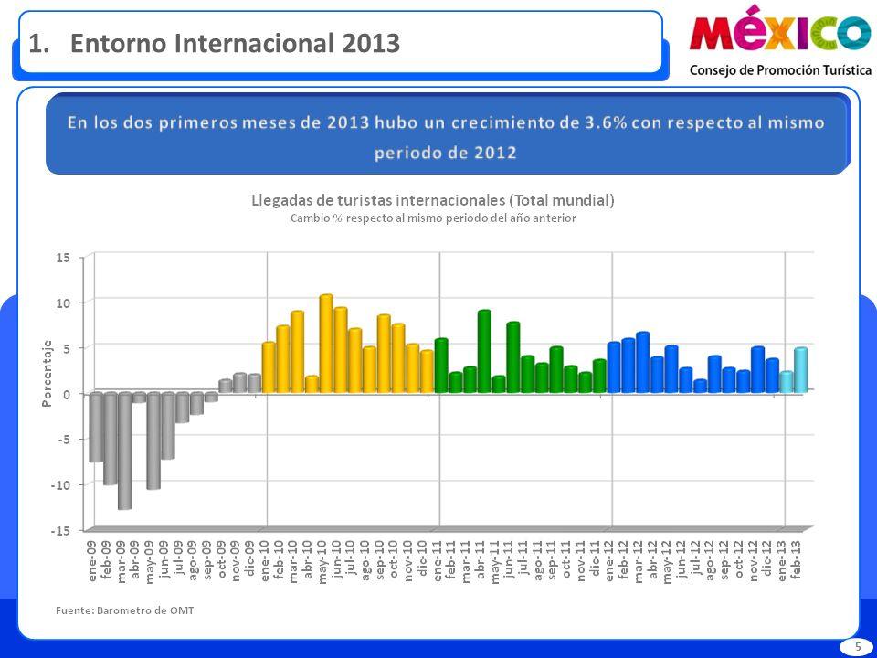 1. Entorno Internacional 2013 5