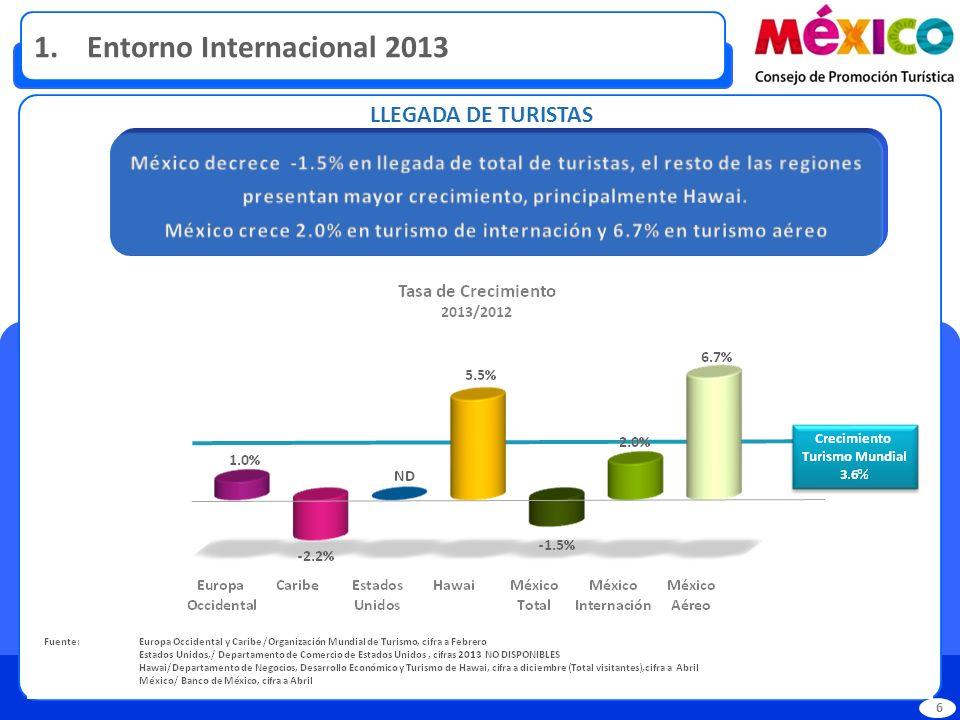 LLEGADA DE TURISTAS 1. Entorno Internacional 2013 6