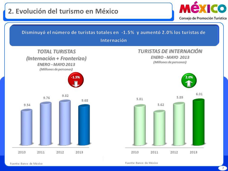 2. Evolución del turismo en México 7