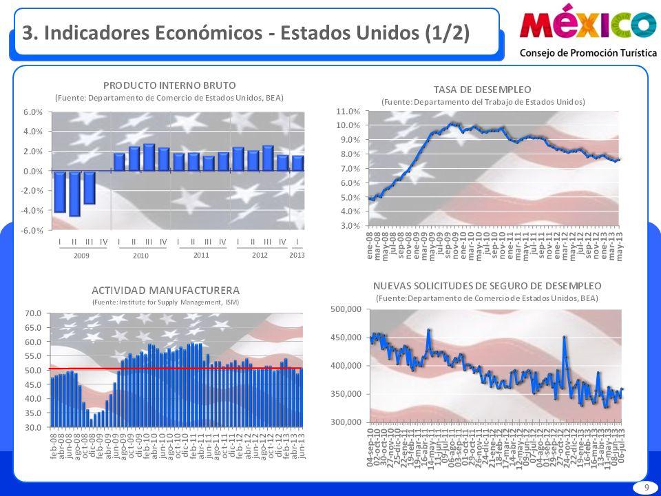 3. Indicadores Económicos - Estados Unidos (1/2) 9
