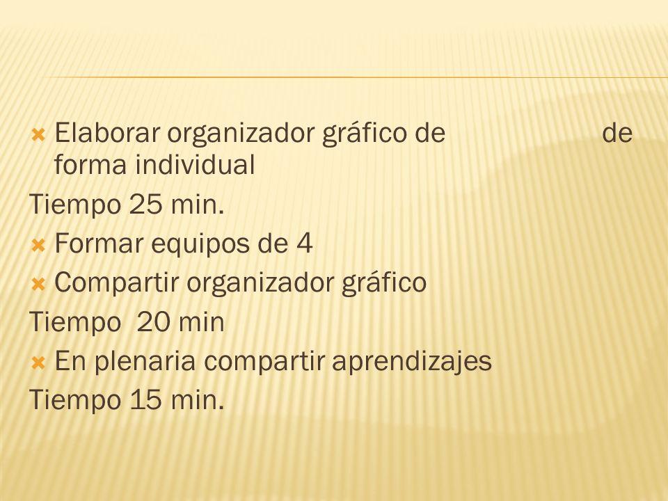 Elaborar organizador gráfico de de forma individual Tiempo 25 min. Formar equipos de 4 Compartir organizador gráfico Tiempo 20 min En plenaria compart