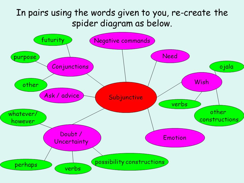 In pairs using the words given to you, re-create the spider diagram as below. Subjunctive Need Conjunctions futurity purpose Negative commands other A