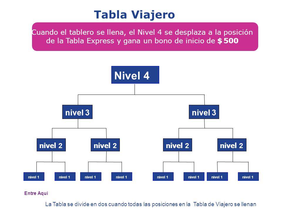 Cuando el tablero se llena, el Nivel 4 se desplaza a la posición de la Tabla Express y gana un bono de inicio de $ 500 Nivel 4 nivel 2 nivel 3 nivel 1 nivel 2 nivel 3 nivel 1 La Tabla se divide en dos cuando todas las posiciones en la Tabla de Viajero se llenan Entre Aquí Tabla Viajero