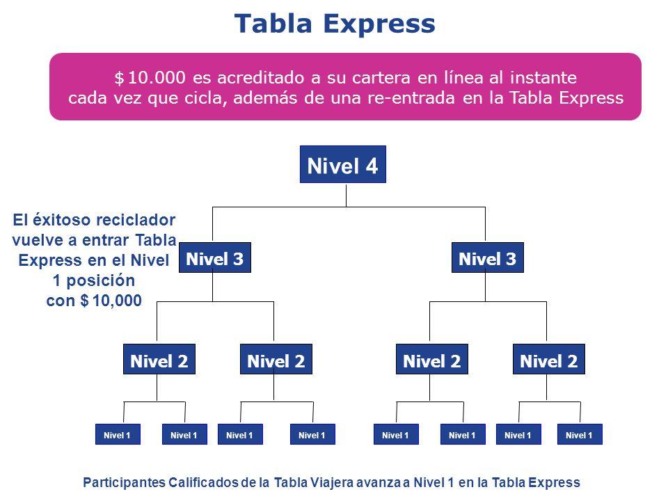 $ 10.000 es acreditado a su cartera en línea al instante cada vez que cicla, además de una re-entrada en la Tabla Express Nivel 2 Nivel 3 Nivel 4 Nivel 1 Nivel 2 Nivel 3 Nivel 1 El éxitoso reciclador vuelve a entrar Tabla Express en el Nivel 1 posición con $ 10,000 Nivel 1 Participantes Calificados de la Tabla Viajera avanza a Nivel 1 en la Tabla Express Tabla Express