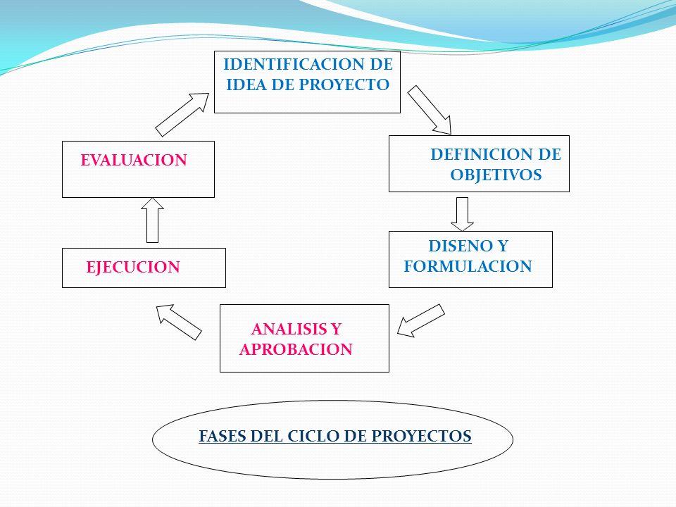 IDENTIFICACION DE IDEA DE PROYECTO DEFINICION DE OBJETIVOS DISENO Y FORMULACION ANALISIS Y APROBACION EJECUCION EVALUACION FASES DEL CICLO DE PROYECTO