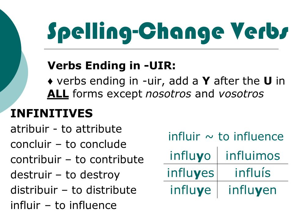 Spelling-Change Verbs Verbs Ending in -UIR: verbs ending in -uir, add a Y after the U in ALL forms except nosotros and vosotros INFINITIVES atribuir -