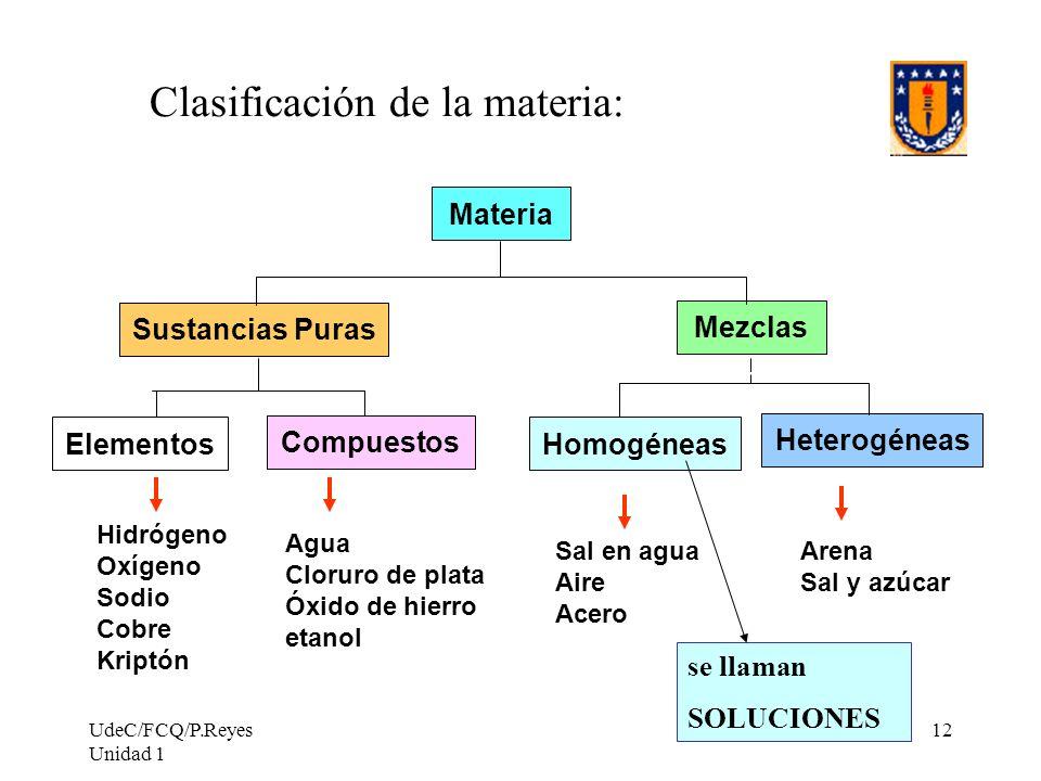 UdeC/FCQ/P.Reyes Unidad 1 12 Clasificación de la materia: Sustancias Puras Mezclas Materia Elementos Compuestos Heterogéneas Homogéneas Hidrógeno Oxíg