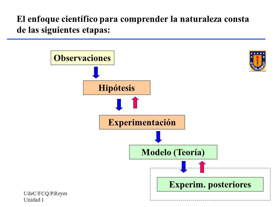 UdeC/FCQ/P.Reyes Unidad 1 22 Observaciones Hipótesis Experimentación Modelo (Teoría) Experim. posteriores El enfoque científico para comprender la nat