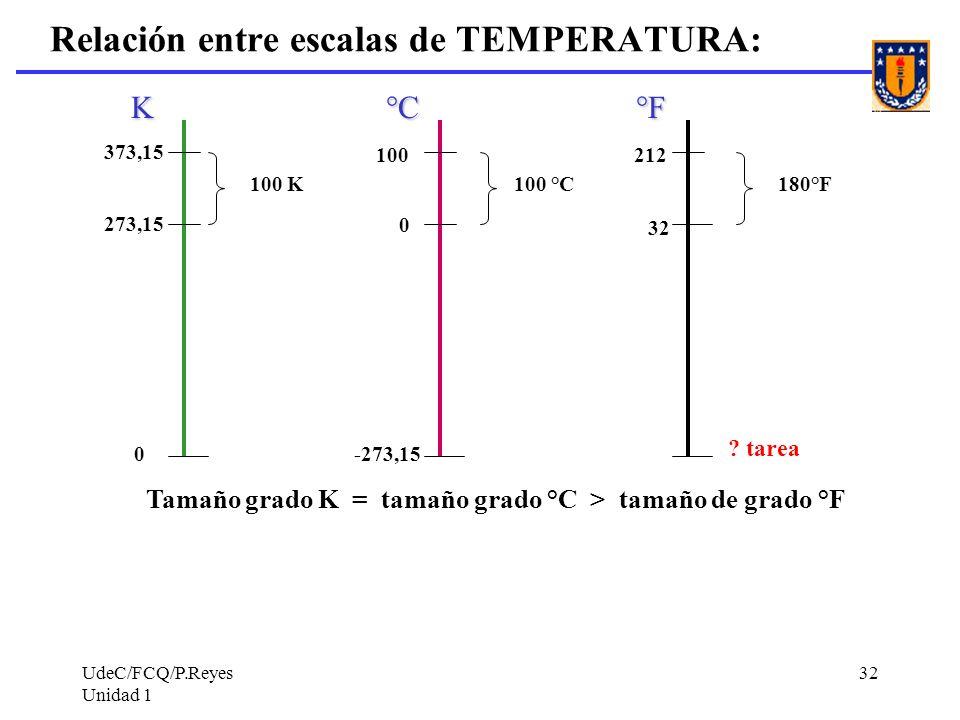 UdeC/FCQ/P.Reyes Unidad 1 32 Relación entre escalas de TEMPERATURA: K°C °F K °C °F 0-273,15 ? tarea 273,15 0 373,15 100 32 212 100 K180°F100 °C Tamaño