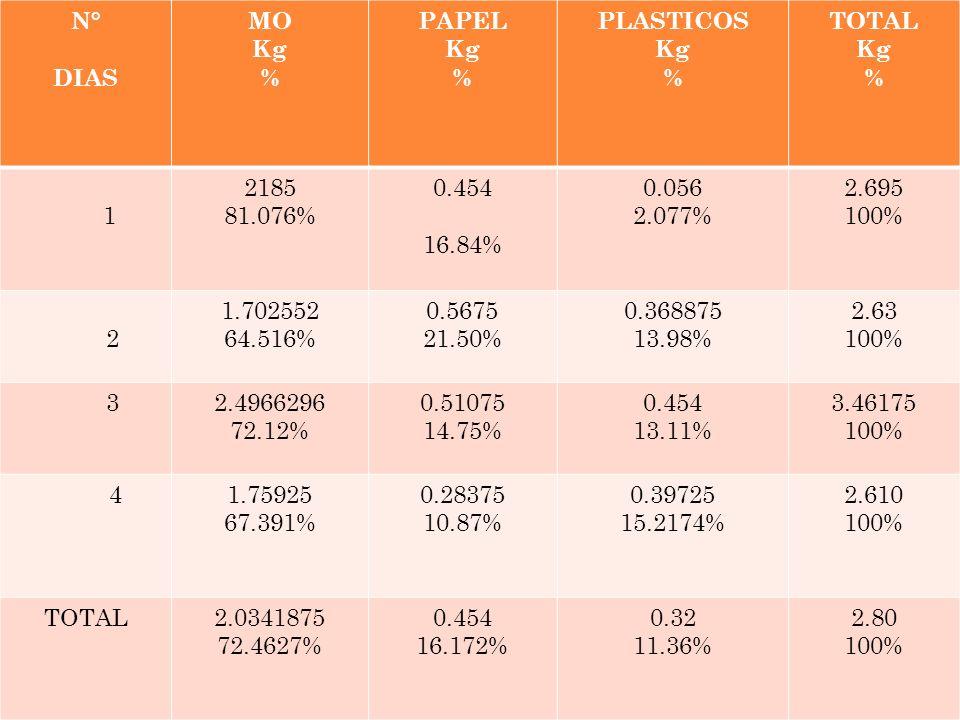 REGIONAL VAUPES T.P EN PRODUCCION AGRICOLA N° DIAS MO Kg % PAPEL Kg % PLASTICOS Kg % TOTAL Kg % 1 2185 81.076% 0.454 16.84% 0.056 2.077% 2.695 100% 2
