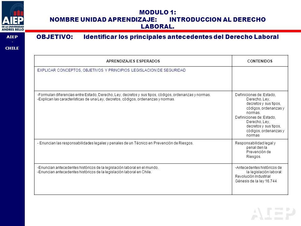 AIEP - CHILE MODULO 1: NOMBRE UNIDAD APRENDIZAJE: INTRODUCCION AL DERECHO LABORAL. OBJETIVO: Identificar los principales antecedentes del Derecho Labo
