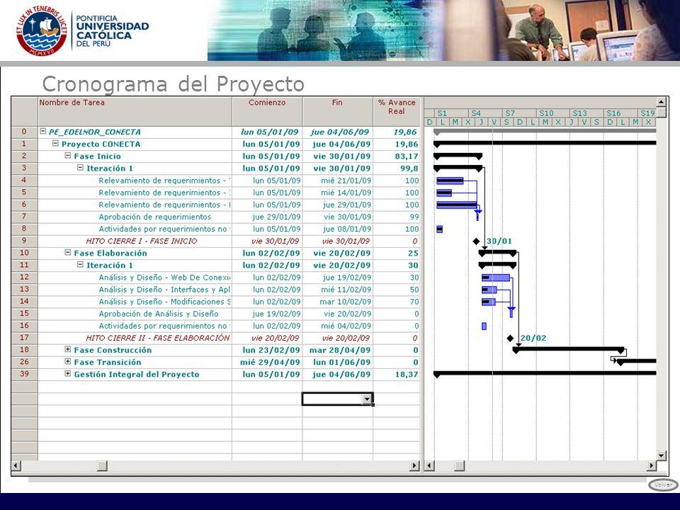 Cronograma del Proyecto Volver