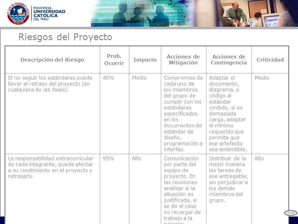 Riesgos del Proyecto Descripción del Riesgo Prob. Ocurrir Impacto Acciones de Mitigación Acciones de Contingencia Criticidad El no seguir los estándar
