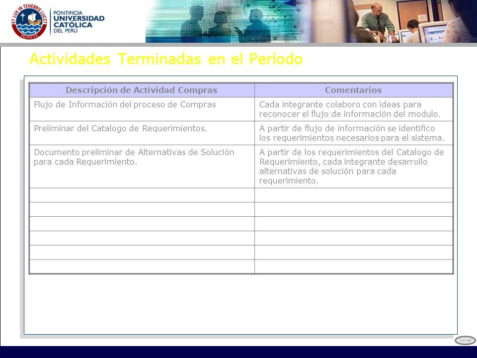 Actividades Terminadas en el Período Descripción de Actividad ComprasComentarios Flujo de Información del proceso de ComprasCada integrante colaboro c