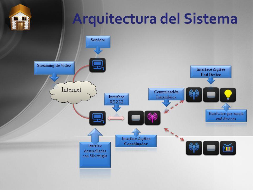 Arquitectura del Sistema Internet