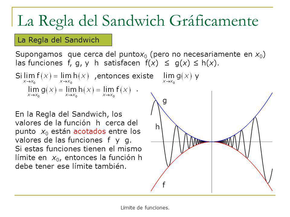 Límite de funciones. La Regla del Sandwich Gráficamente La Regla del Sandwich h f g En la Regla del Sandwich, los valores de la función h cerca del pu