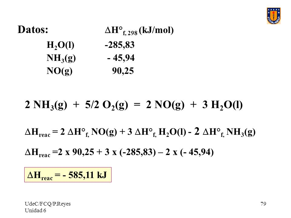 UdeC/FCQ/P.Reyes Unidad 6 79 Datos: H° f, 298 (kJ/mol) H 2 O(l) -285,83 NH 3 (g) - 45,94 NO(g) 90,25 H reac = 2 H° f, NO(g) + 3 H° f, H 2 O(l) - 2 H°