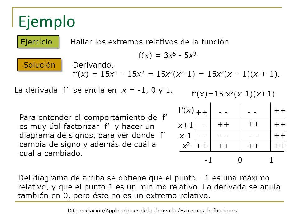Ejemplo Ejercicio Hallar los extremos relativos de la función f(x) = 3x 5 - 5x 3. Solución Derivando, f(x) = 15x 4 – 15x 2 = 15x 2 (x 2 -1) = 15x 2 (x
