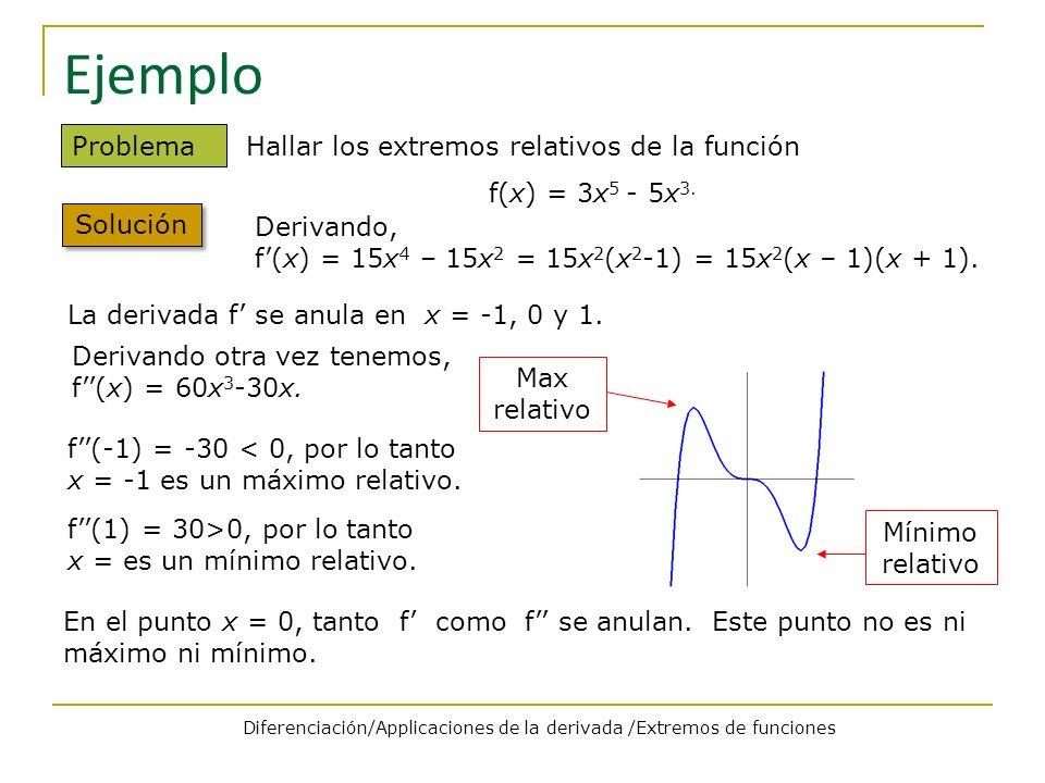 Ejemplo Problema Hallar los extremos relativos de la función f(x) = 3x 5 - 5x 3. Solución Derivando, f(x) = 15x 4 – 15x 2 = 15x 2 (x 2 -1) = 15x 2 (x